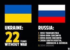 Война России в Украине